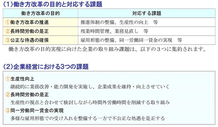 働き方改革の目的と対応する課題,、企業経営における3つの課題