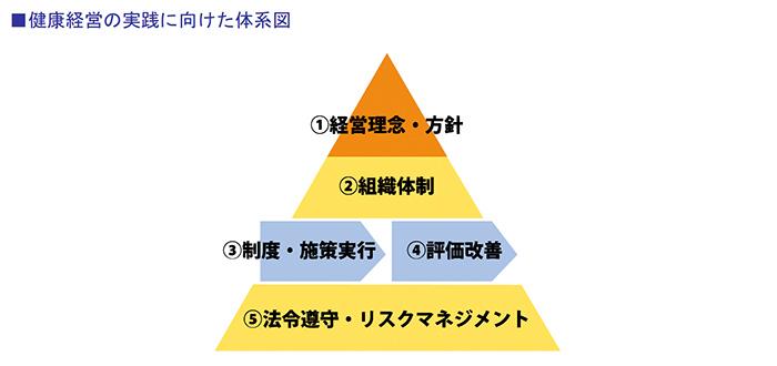 健康経営の実践に向けた体系図