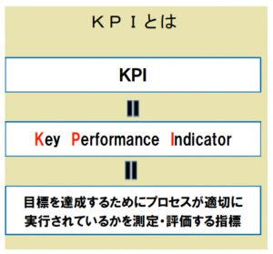 目標達成を数値化するKPIツリー