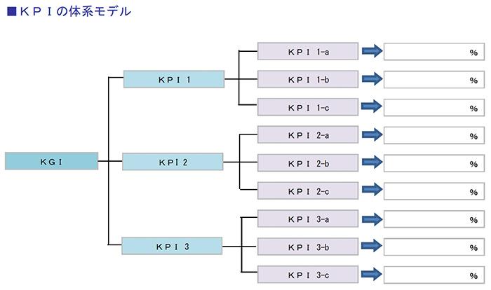 KPIの体系モデル