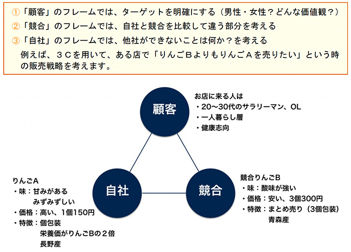 3C分析の活用ポイント