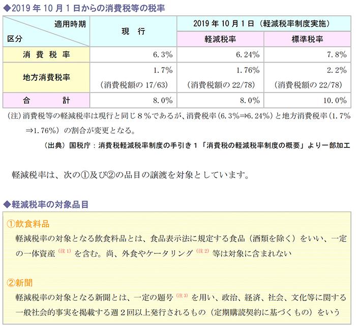 2019年10月1日からの消費税等の税率、軽減税率の対象品目