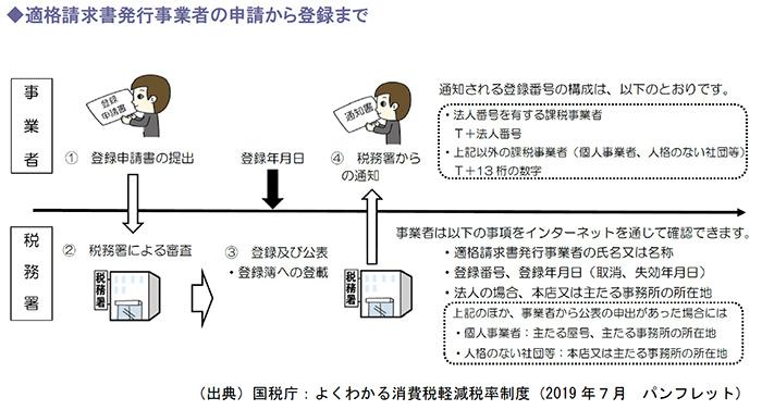適格請求書発行事業者の申請から登録まで