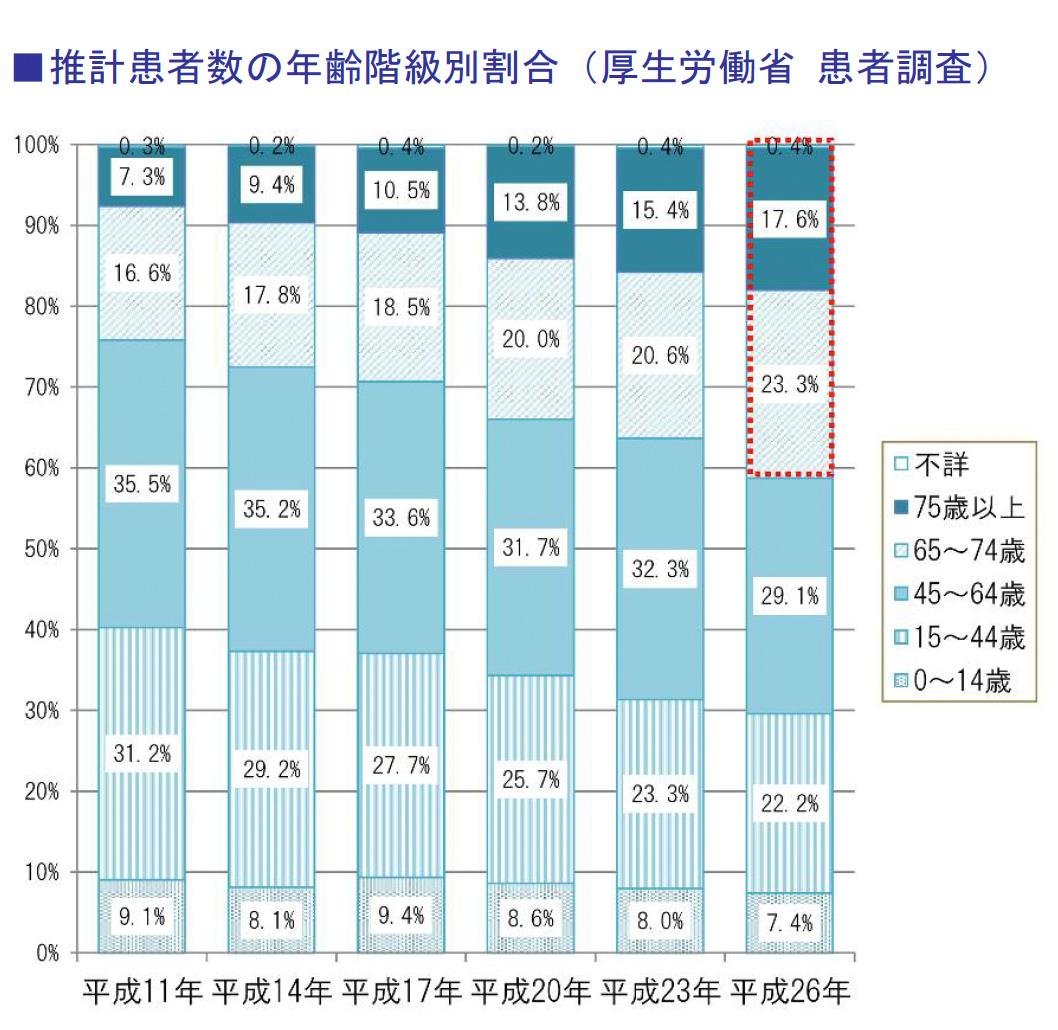 推計患者数の年齢階級別割合(厚生労働省 患者調査)