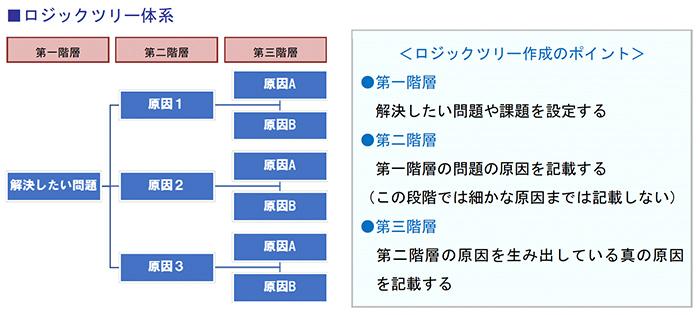 ロジックツリー体系