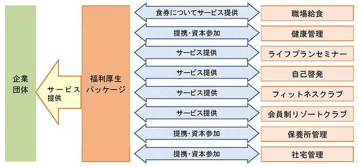 専業型アウトソーサーと総合型アウトソーサーの関係性