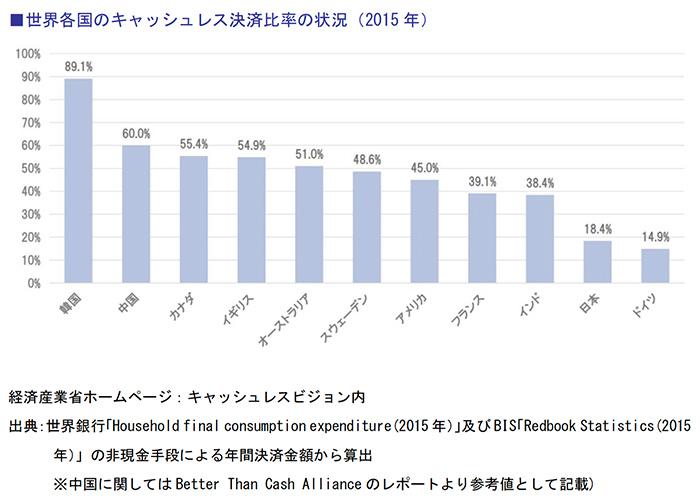 世界各国のキャッシュレス決済比率の状況(2015年)