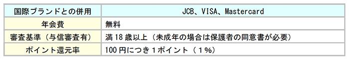 Yahoo!(ヤフーカード)