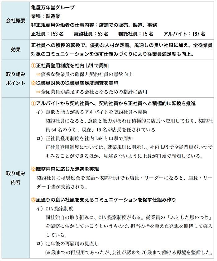 正社員転換制度で経験を積んだ人材確保に成功した㈱亀屋万年堂グループ