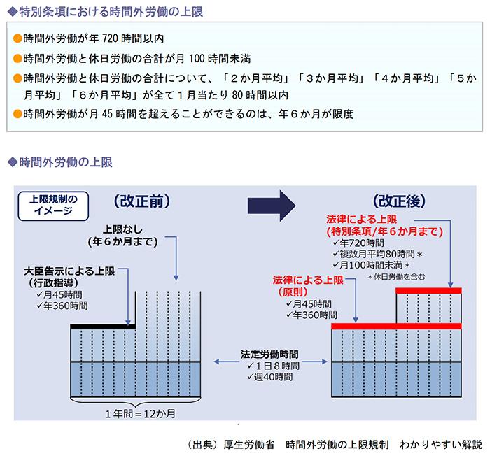 特別条項における時間外労働の上限、時間外労働の上限