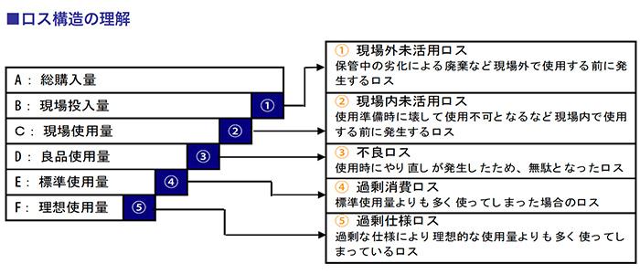 ロス構造の理解