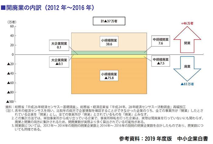 開廃業の内訳(2012年~2016年)