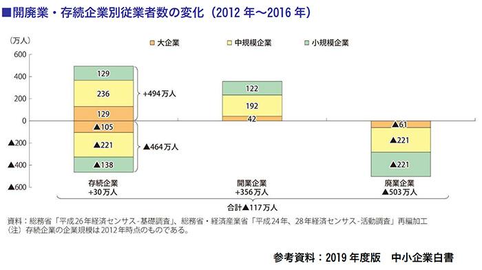 開廃業・存続企業別従業者数の変化(2012年~2016年)