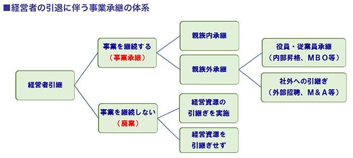 経営者の引退に伴う事業承継の体系