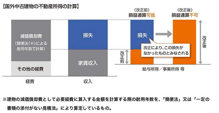 国外中古建物の不動産所得の計算