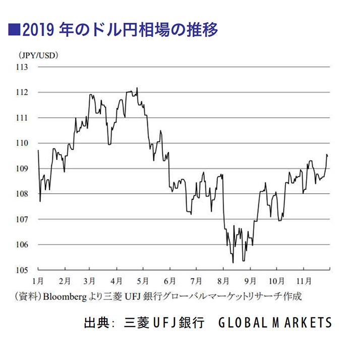 2019年のドル円相場の推移