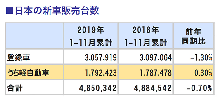 日本の新車販売台数