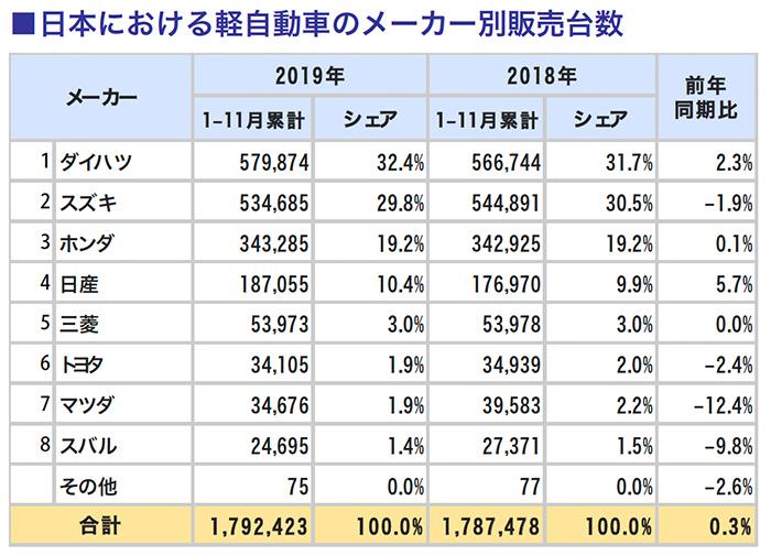 日本における軽自動車のメーカー別販売台数