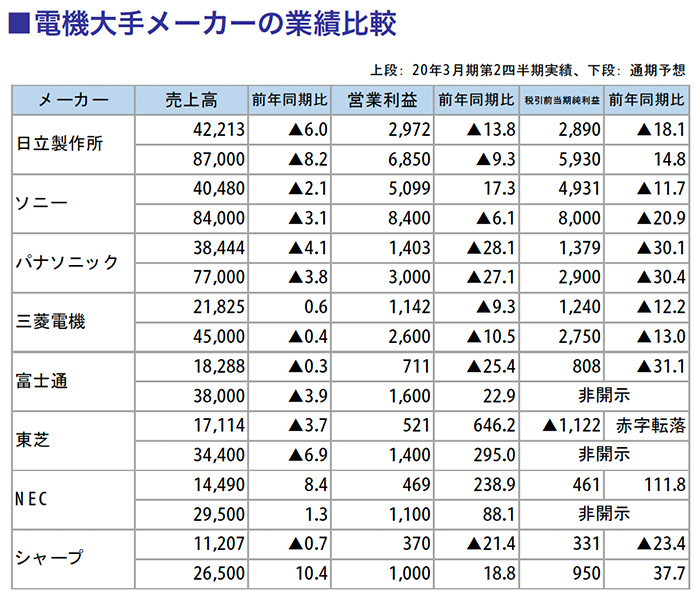 電機大手メーカーの業績比較