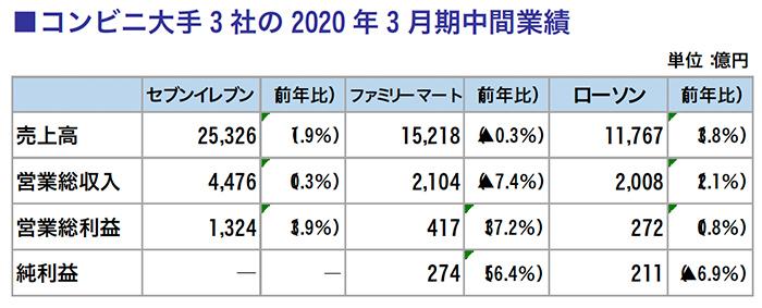 コンビニ大手3社の2020年3月期中間業績