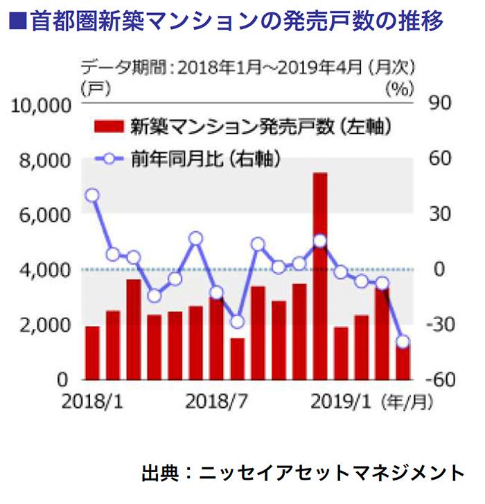 首都圏新築マンションの発売戸数の推移