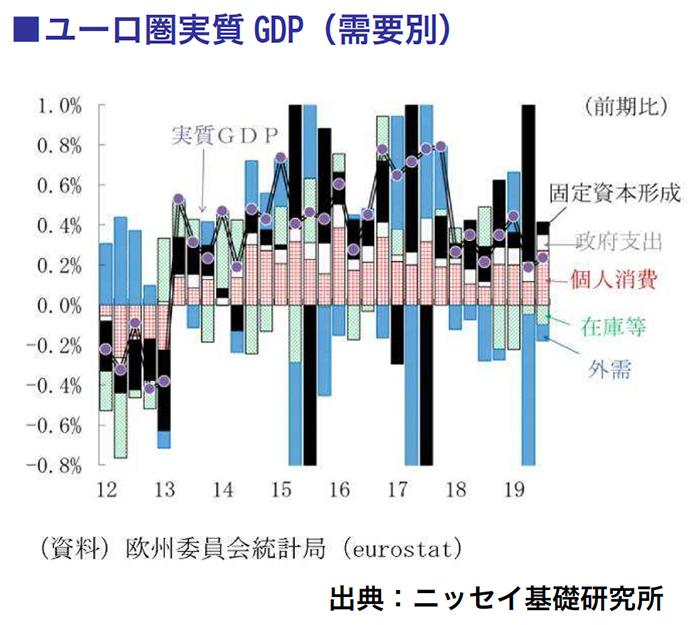 ユーロ圏実質GDP(需要別)