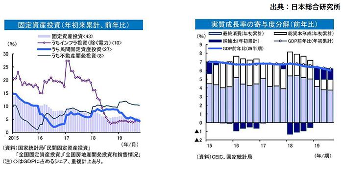 固定資産投資、実質成長率の寄与度分解