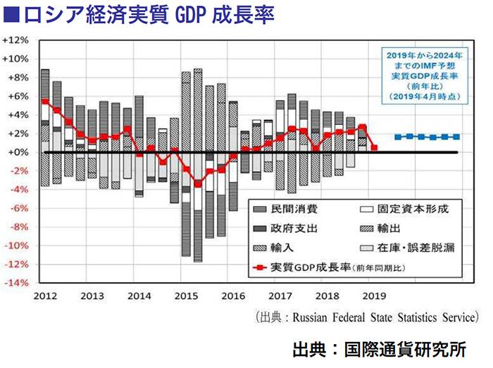ロシア経済実質GDP成長率