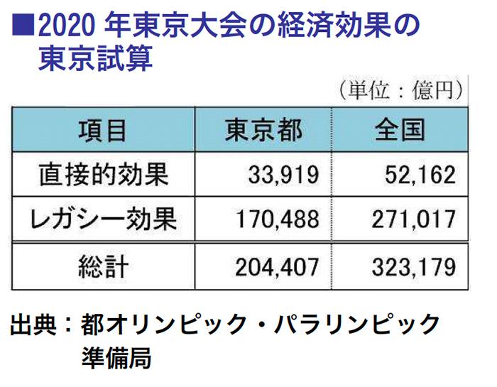 2020年東京大会の経済効果の  東京試算