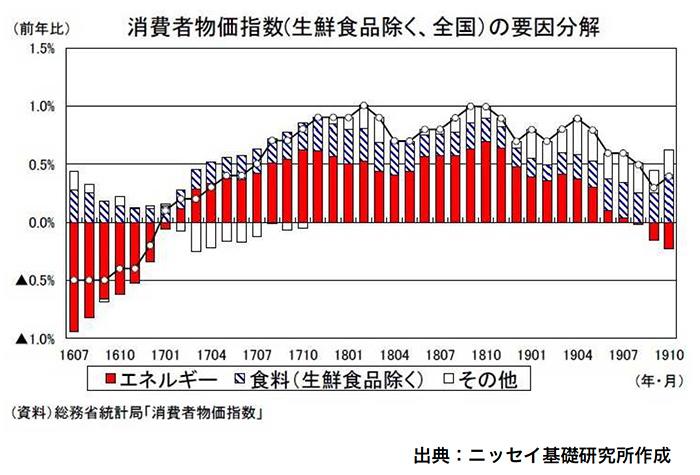 消費者物価指数の要因分解