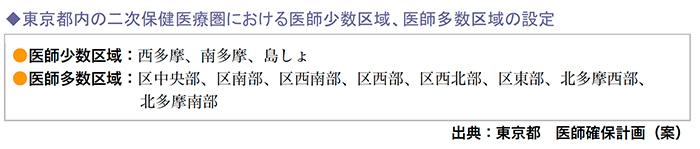東京都内の二次保健医療圏における医師少数区域、医師多数区域の設定