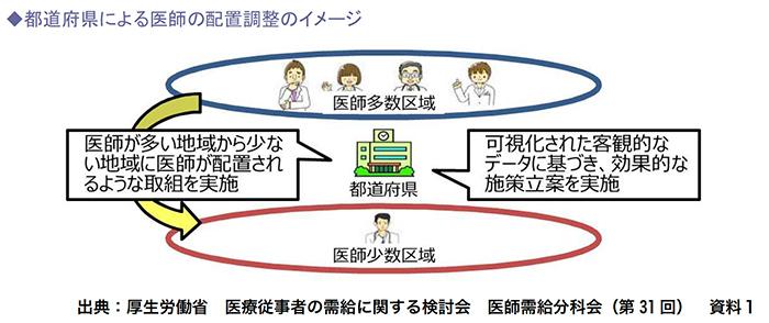 都道府県による医師の配置調整のイメージ
