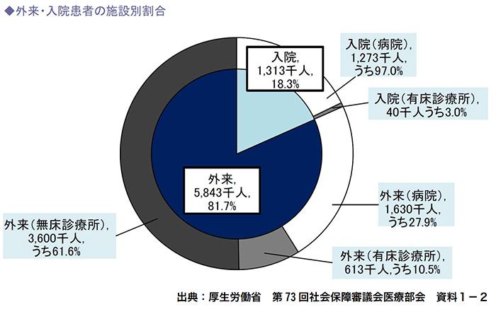 外来・入院患者の施設別割合