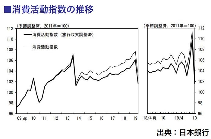 消費活動指数の推移
