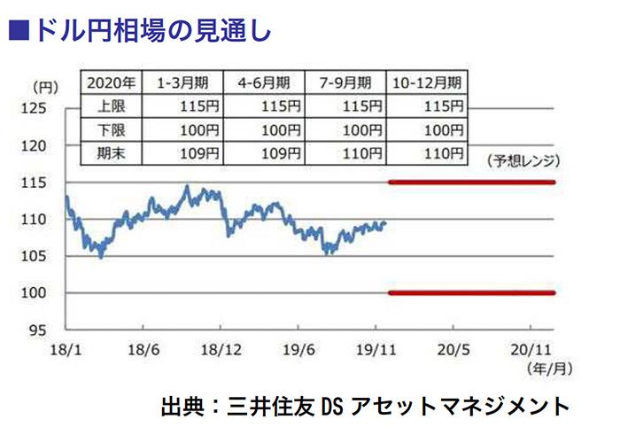 ドル円相場の見通し