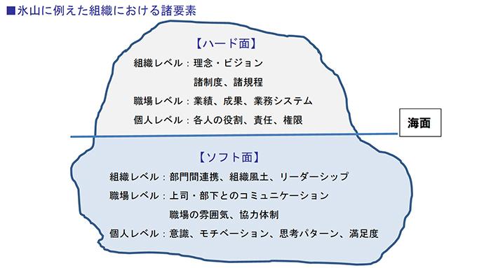 氷山に例えた組織における諸要素