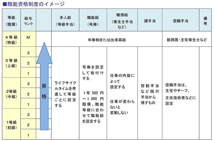 職能資格制度のイメージ
