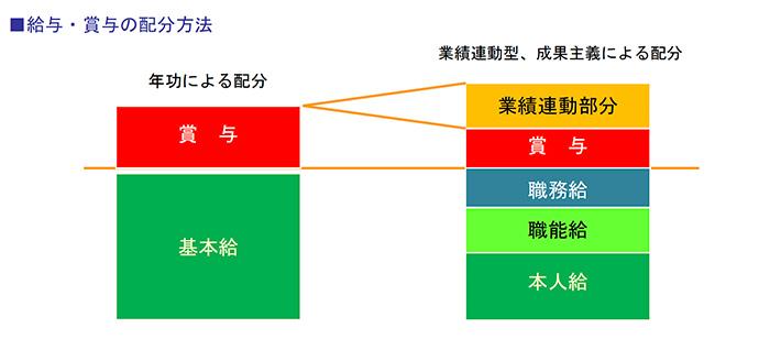 給与・賞与の配分方法
