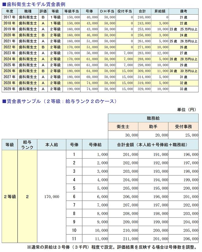 歯科衛生士モデル賃金表例、賃金表サンプル(2等級:給与ランク2のケース)