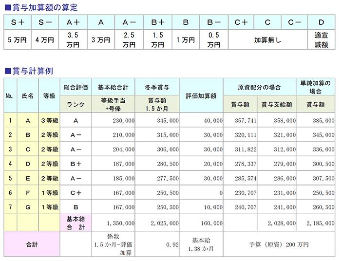 賞与加算額の算定、賞与計算例