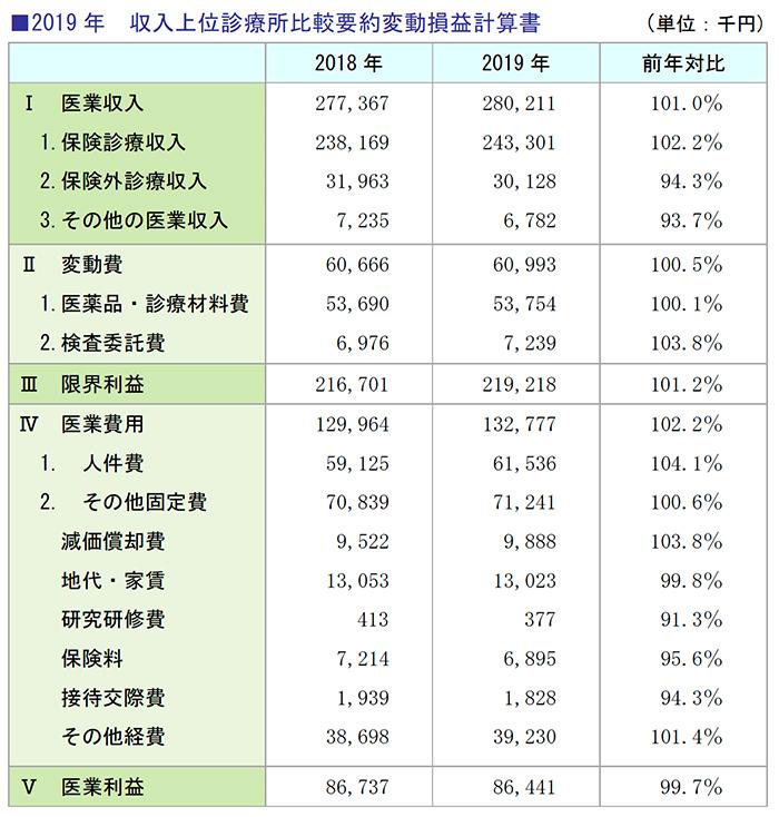 2019年 収入上位診療所比較要約変動損益計算書