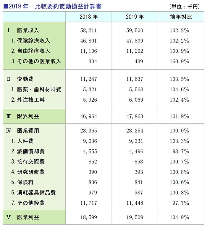 2019年 比較要約変動損益計算書
