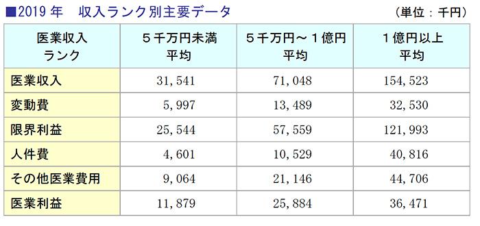 2019年 収入ランク別主要データ