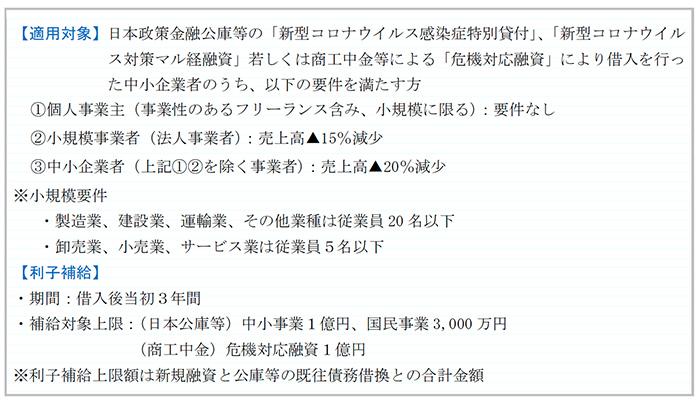特別利子補給制度(実質無利子)