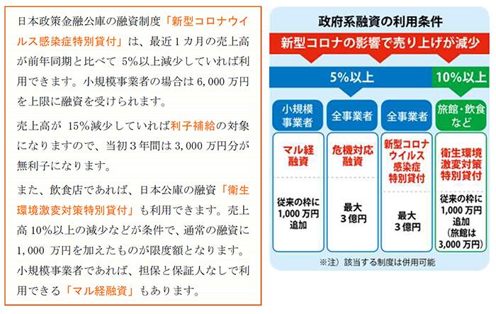 4月の売上高が前年同月より減少した場合、どの支援制度が活用できますか?
