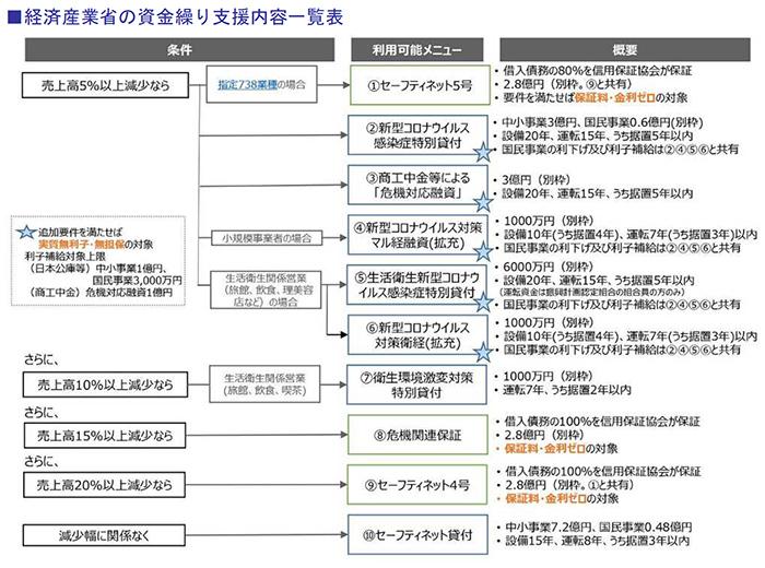 経済産業省の資金繰り支援内容一覧表