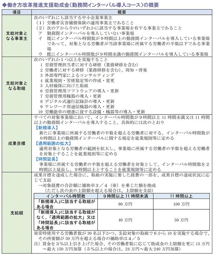 働き方改革推進支援助成金(勤務間インターバル導入コース)の概要