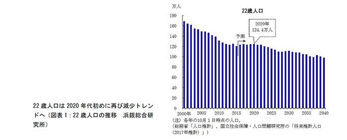 22歳人口(新卒人口)の減少