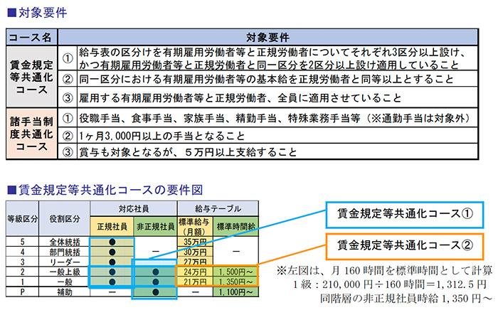 対象要件、賃金規定等共通化コースの要件図