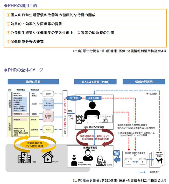 PHRの利用目的、PHRの全体イメージ